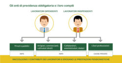 cassa di previdenza avv. Giovanni Longo Pisa